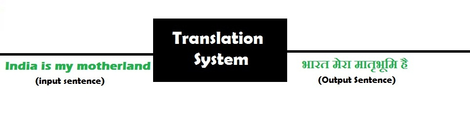 English-Hindi Machine Translation System