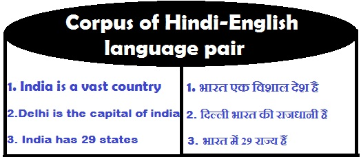 sample english-hindi corpus for machine trnslation